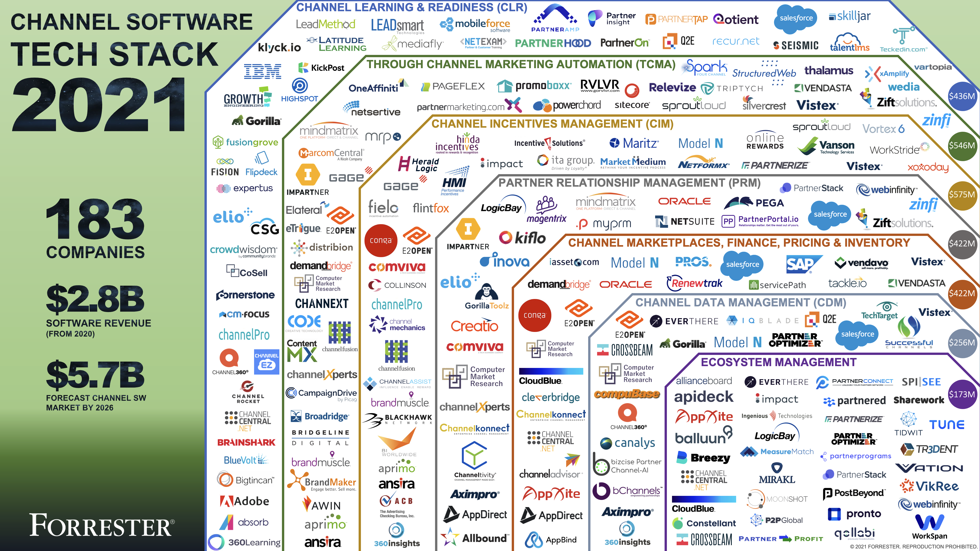 Why Ecosystem Thinking is the Key to Martech Agency and Vendor Success
