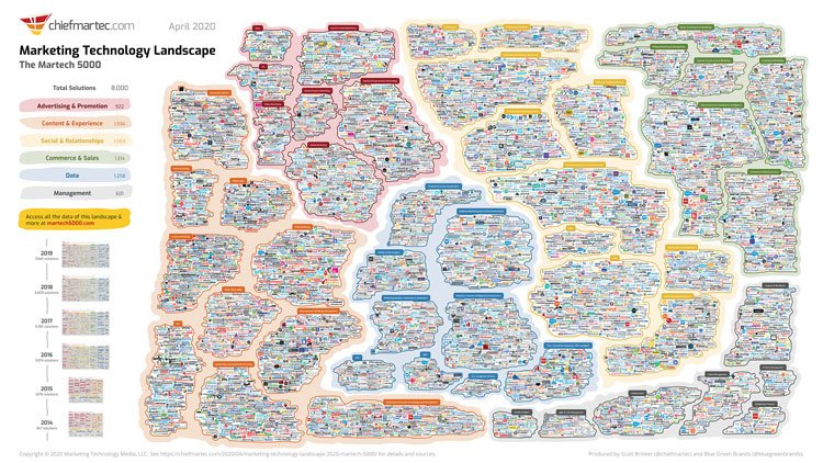 In Praise of the Marketing Technology Landscape Supergraphic!
