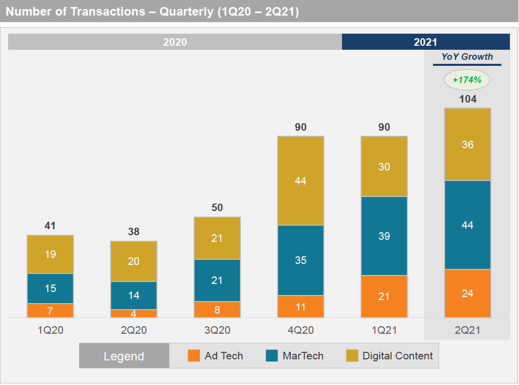 Martech M&A Activity Grows by 214% Year on Year