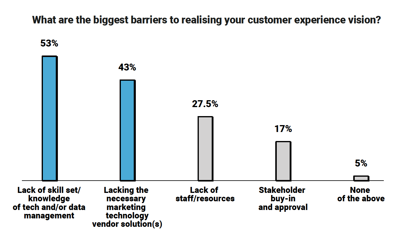 Brands Failing to Meet Customer Experience Expectations: Report