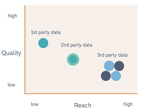 first second third party data reach quality scattergraph