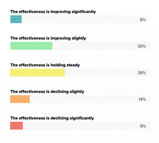 Effectiveness of email marketing bar graph