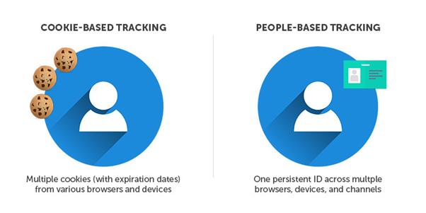 people-based marketing vs cookie based tracking