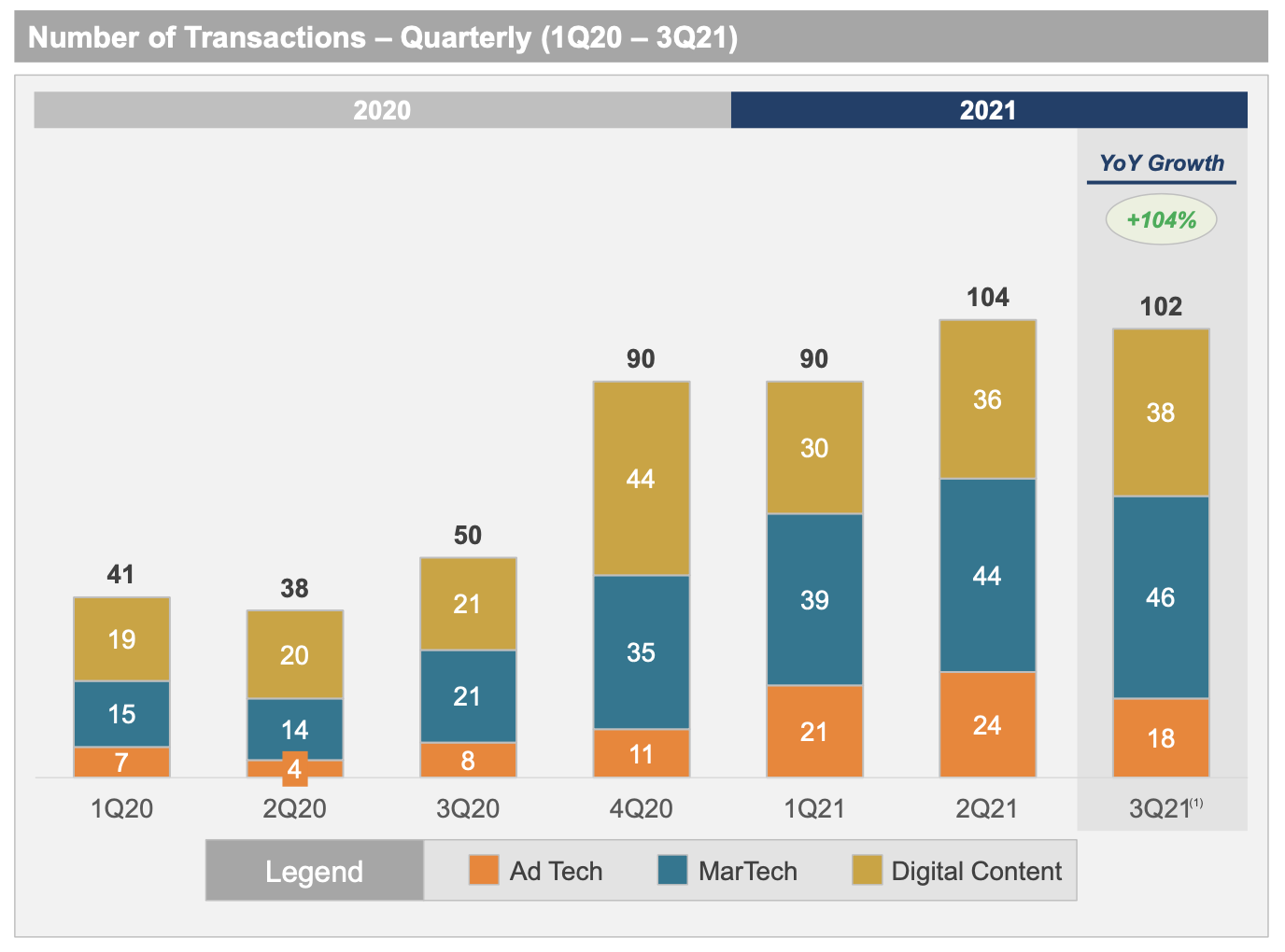 Martech M&A Activity Continues to Grow in Q3 2021