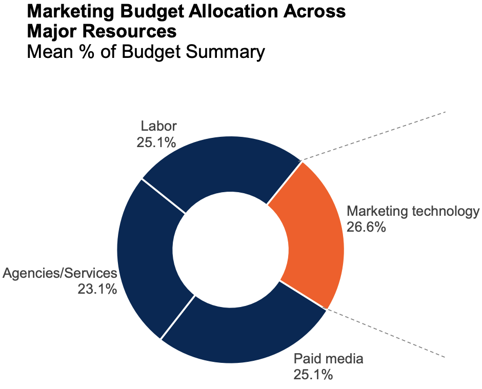 Marketing Budgets Fall 4.6% In 2021, Martech Share of Budget Increases
