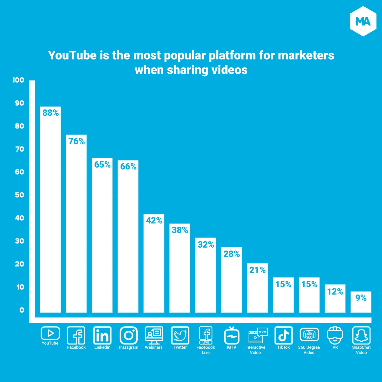 Social Video Marketing: Stats and Trends for 2021