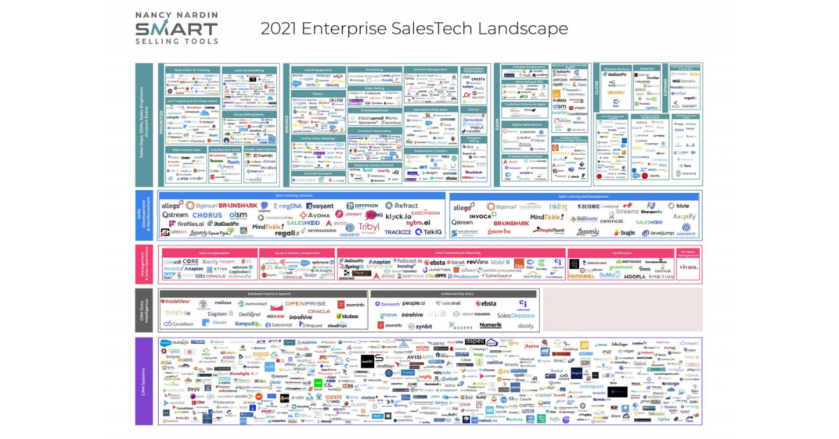 The 2021 SalesTech Landscape has Landed
