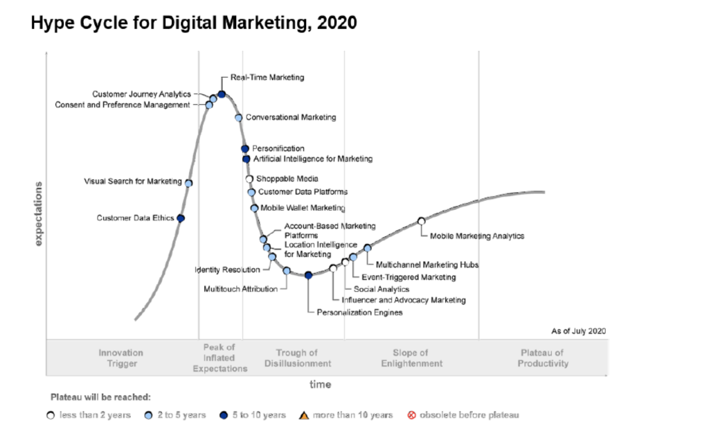 The Latest Trends in Digital Marketing, According to the Gartner Hype Cycle 2020
