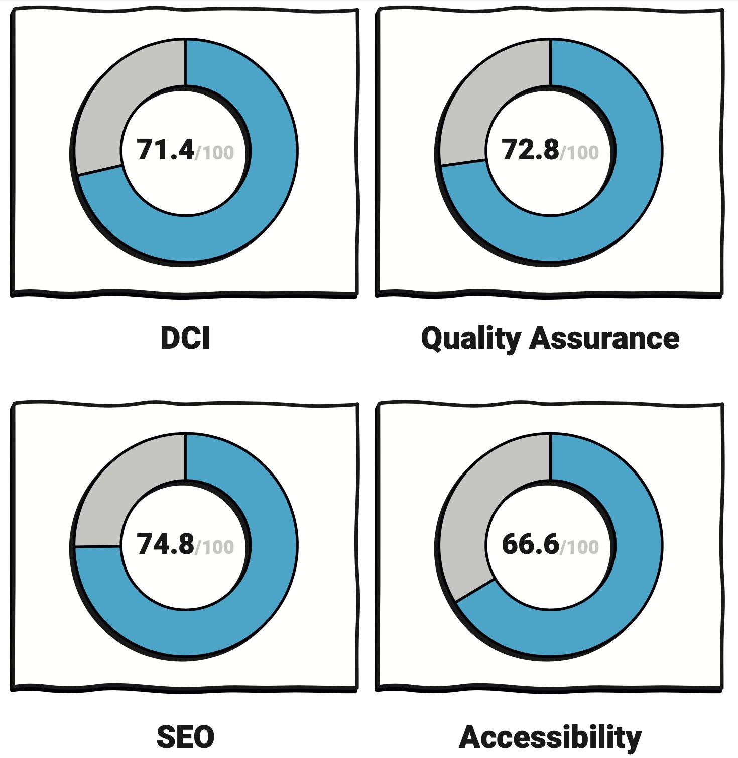 Online Retailers Need to Work on Website Performance: Report